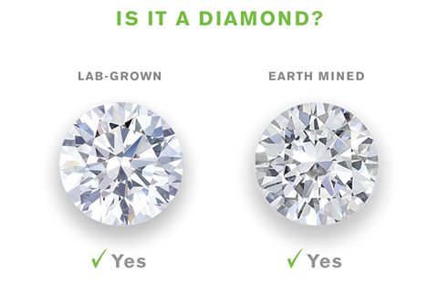 Our Lab Diamonds Explained